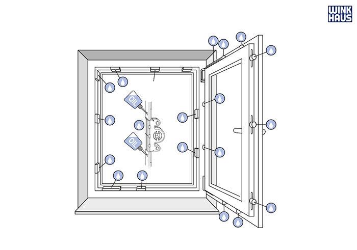 punkty smarowania okna